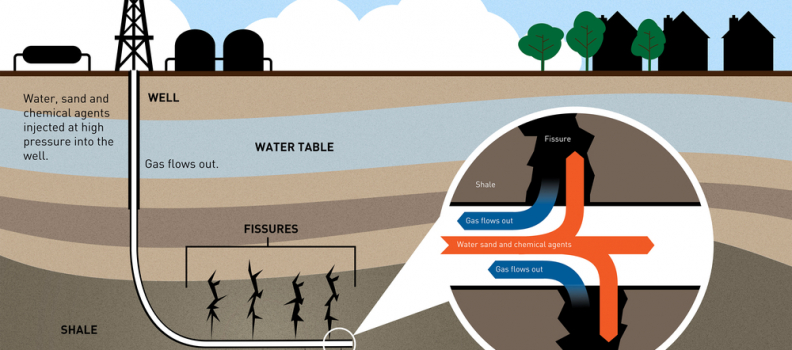 What is Fracking for Oil?