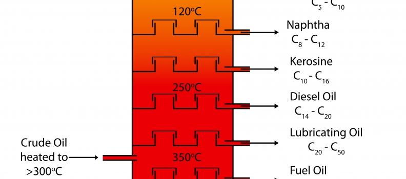 Understanding How Is Kerosene Made?