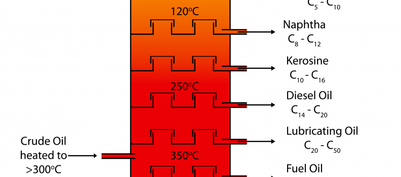 Understanding How Kerosene is Made?